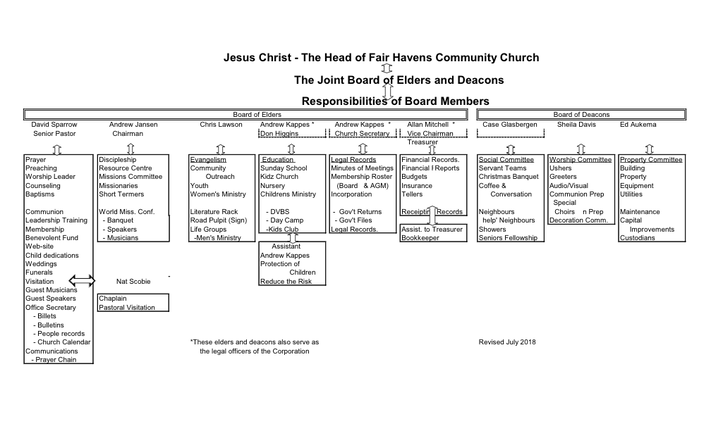 Board Responsibilities July 2018